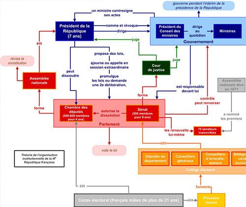 Institutions de la IIIe République